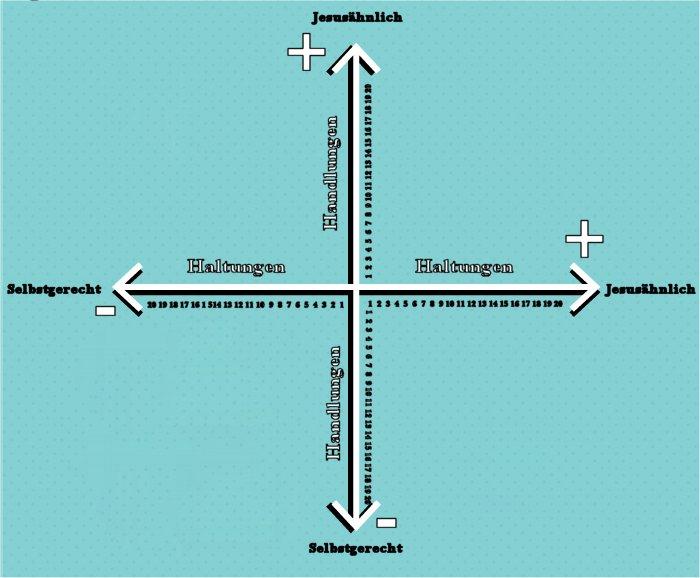 baranstudie-Auswertungsdiagramm